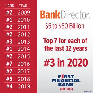 Photo for First Financial Bankshares Named As #3 Bank In Nation In $5-$50B Category By Bank Directors Magazine